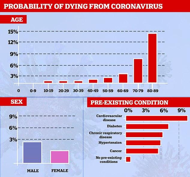 Miehet saattavat kuolla koronaan 65% naisia todennäköisemmin
